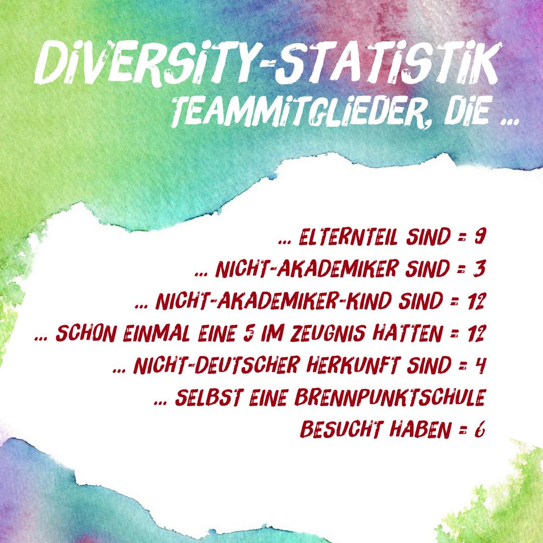 Team_Diversity_Statistik